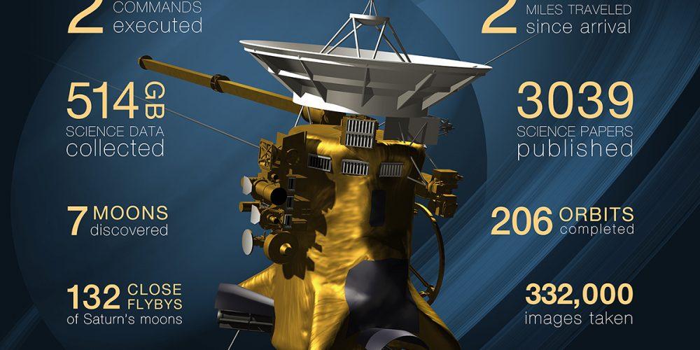 Le dernier jour de la sonde Cassini
